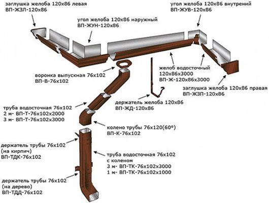 vodostochnaya_sistema_1