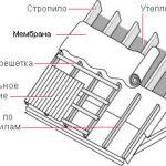 Монтаж обрешетки под металлочерепицу
