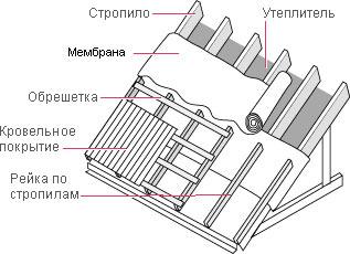 обрешетка для металлочерепицы с утеплителем