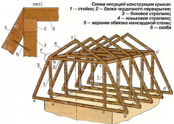 Схема стропильной системы ломанной крыши мансарды