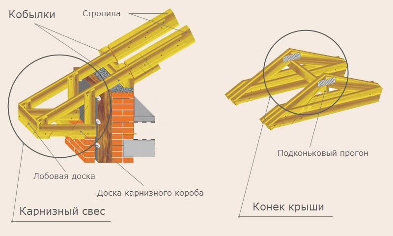 кобылки стропильной системы