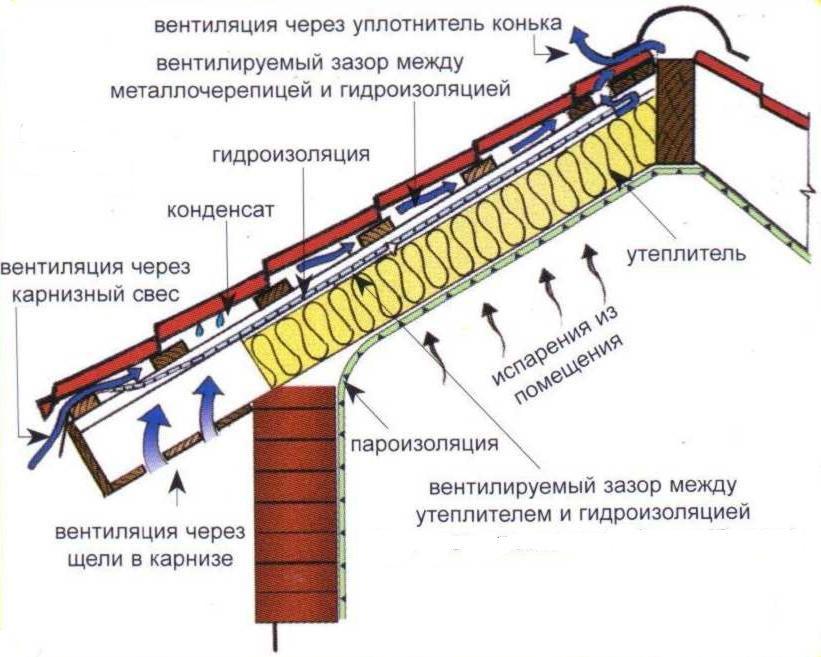 пароизоляция кровли