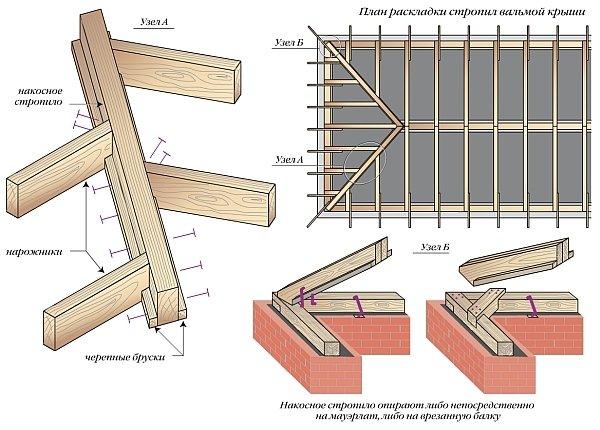 план раскладки стропил четырехскатной крыши