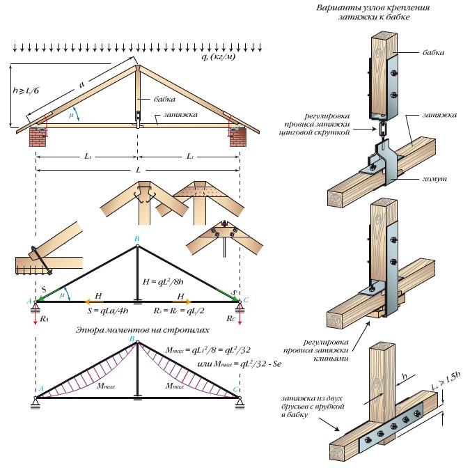 трехшарнирная треугольная арка с бабкой или подвеской