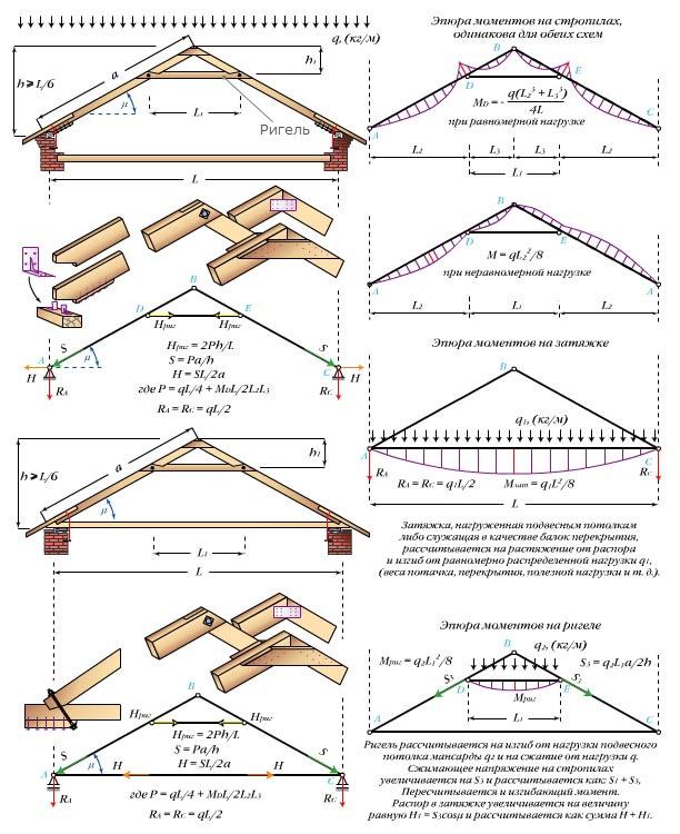 трехшарнирная треугольная арка с ригелем