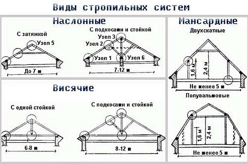 виды и типы стропильных систем