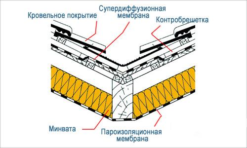 пароизоляция мембраны