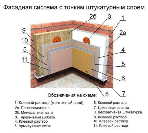 Схема слоев теплоизоляции