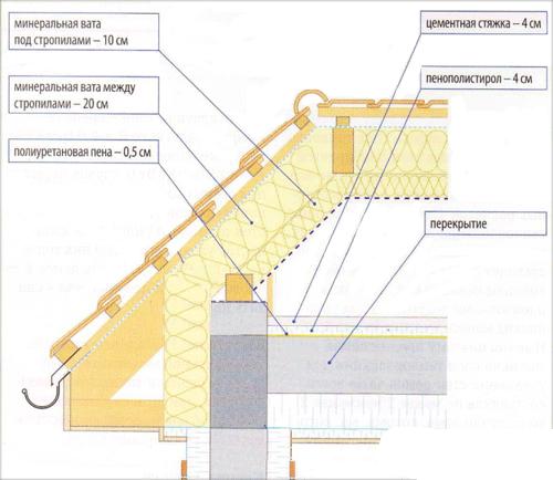 схема утепление перекрытий мансарды крыши кровли
