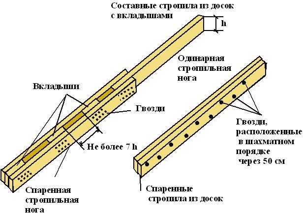Схема сечения стропил