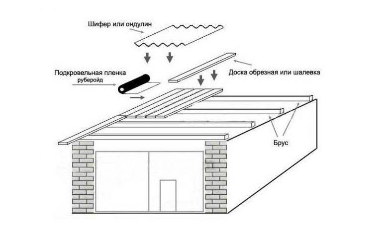 Односкатная крыша своими руками для гаража пошагово