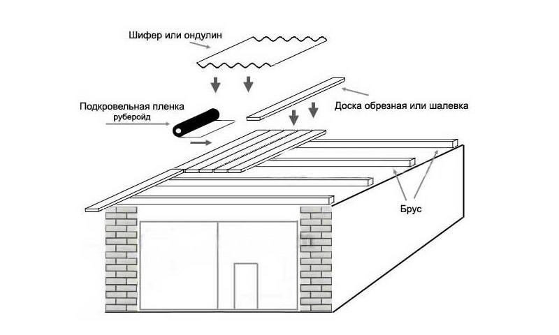 Схема последовательности укладки монтажа крыши гаража