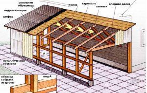 Как сделать односкатную крышу 71