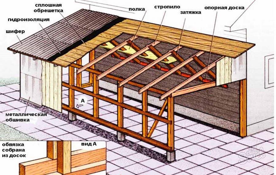 Стропильная система гаража крыши