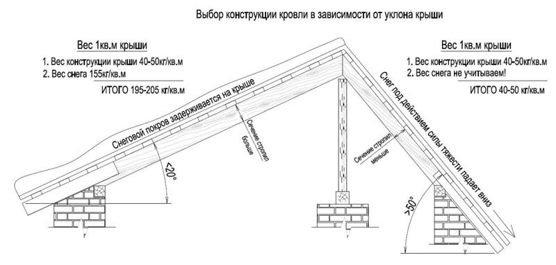 Выбор конструкции