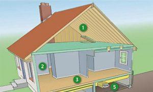 Чердачная крыша - разделенная со всем помещением