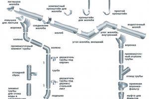 Элементы водосточной системы для кровли