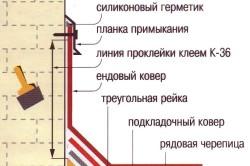 Схема изоляции примыкания к дымоходу
