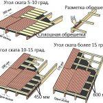 Как правильно класть ондулин на крышу