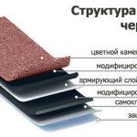 Крыша из гибкой черепицы и металлочерепицы
