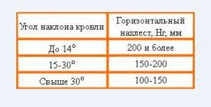 Таблица сопоставления угла наклона кровли и ширины нахлеста профнастила