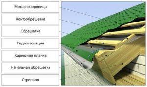 Схема расположения гидроизоляции крыши