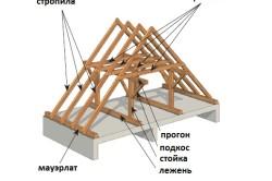 Стропильная система у разных крыш может отличаться. Основные конструктивные элементы скатной крыши представлены на рисунке.