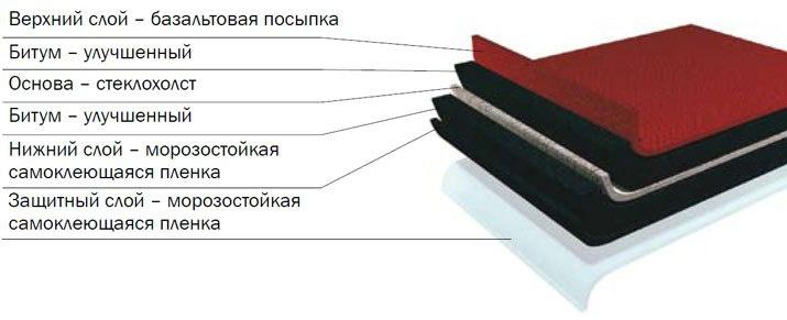 Структура кровли Шинглас
