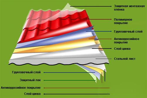 Структура листа металлочерепицы Монтеррей